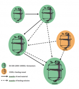 flexible-industrial-biotech-system