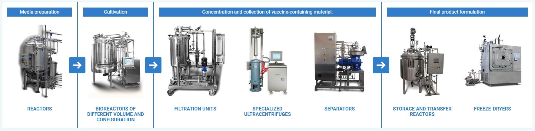 tech_scheme_vaccine_production